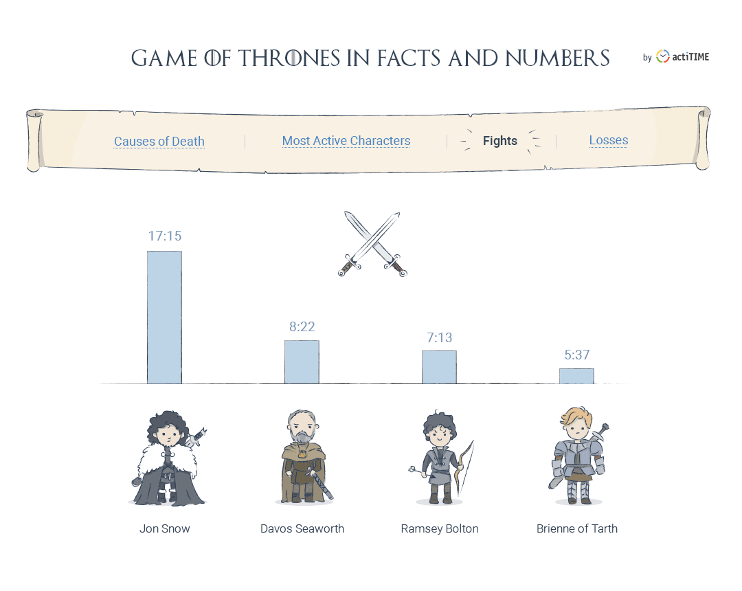 Game of Thrones fights statistics