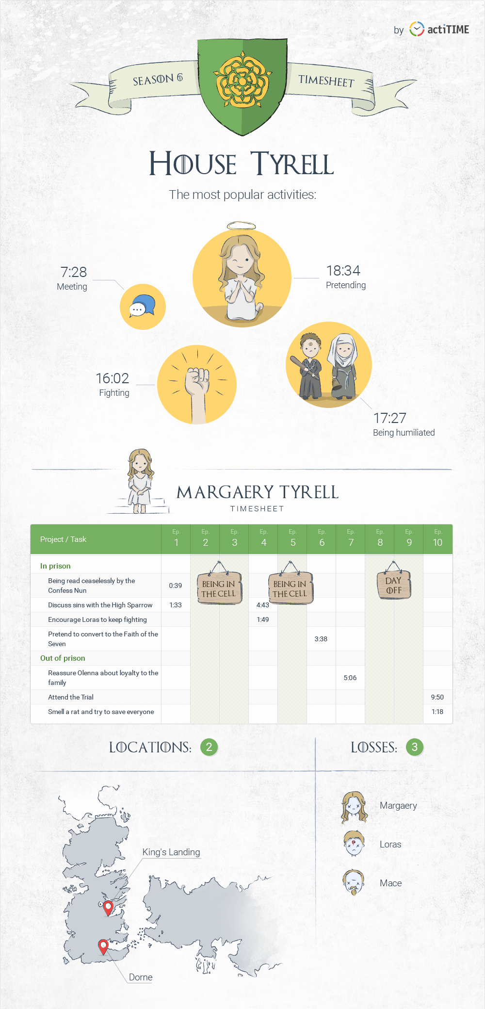 Margaery Tyrell timesheet and statistics