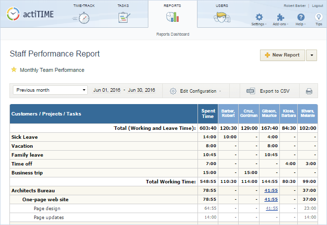 Example of a Staff Performance Report