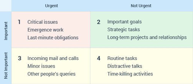 The four quadrants of Covey's time management matrix