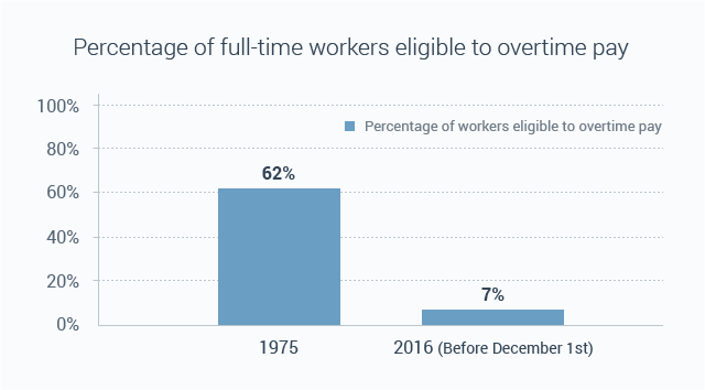 The percentage of full-time workers eligible to overtime pay