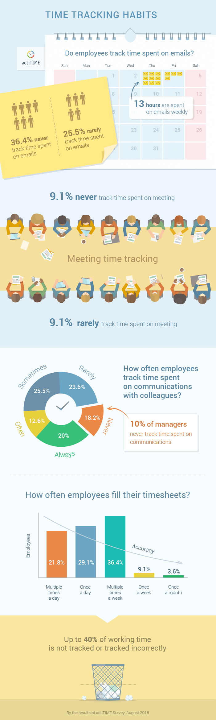 Bad time tracking habits infographic