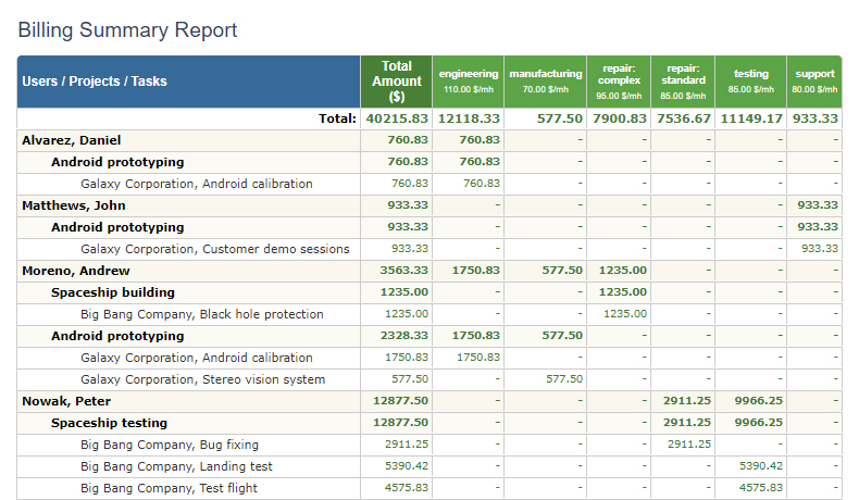 Billing summary report in actiTIME