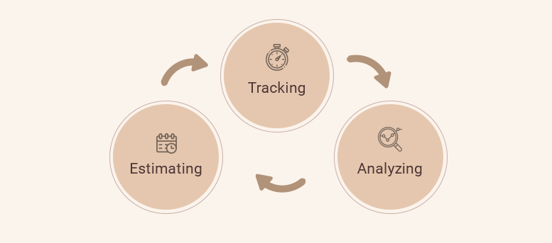 The three steps of time management cycle in a project
