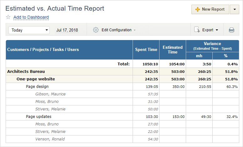 Difference between actual time input for specific activities and estimates
