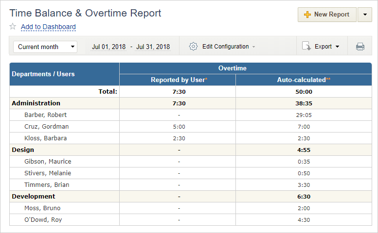 Overtime data by team members