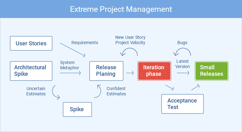 Most Useful Project Management Tools And Techniques