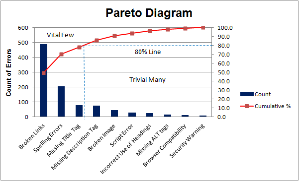 The illustration of Pareto principle