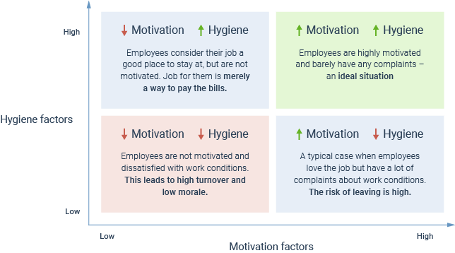 Herzbergs Motivation Hygiene Theory