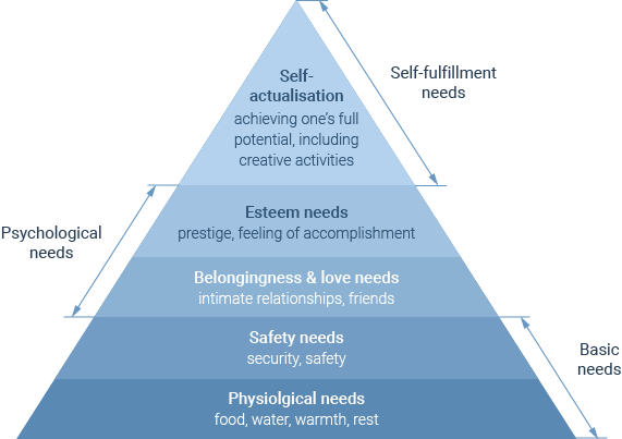 The Maslow hierarchy of needs