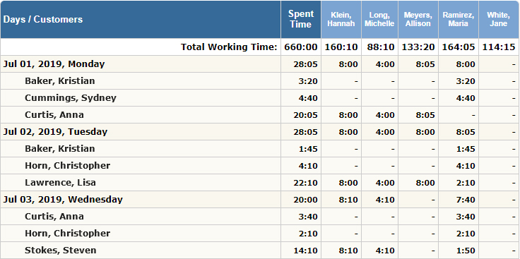 Report on time tracked by field employees