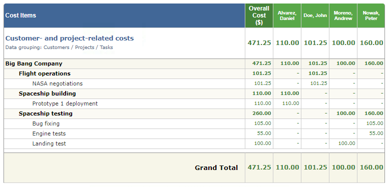 Cost of work report in time tracker actiTIME