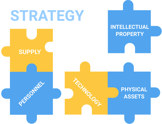 Components of a project budget plan aligned with strategic goals