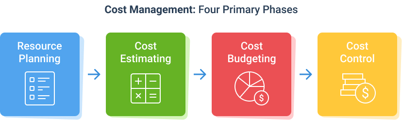 Four stages of project cost management: resource planning, cost estimation, budgeting, cost control