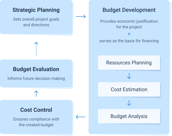 Role of project budget development in project management and project cost management, an infographic