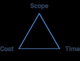 Triple Constraint Model: time, scope, cost