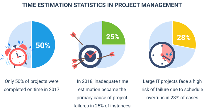Time estimation statistics in project management, infographic