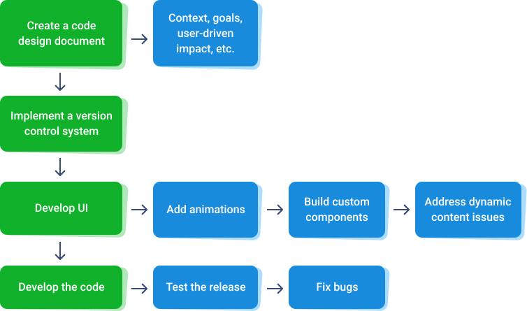 App feature development flowchart