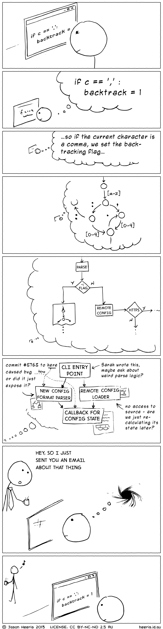 What happens inside the mind of a developer who has been distracted