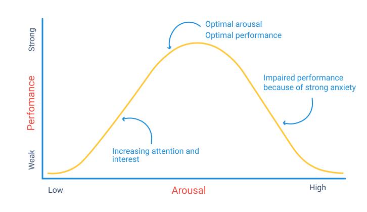 The Yerkes-Dodson law graph